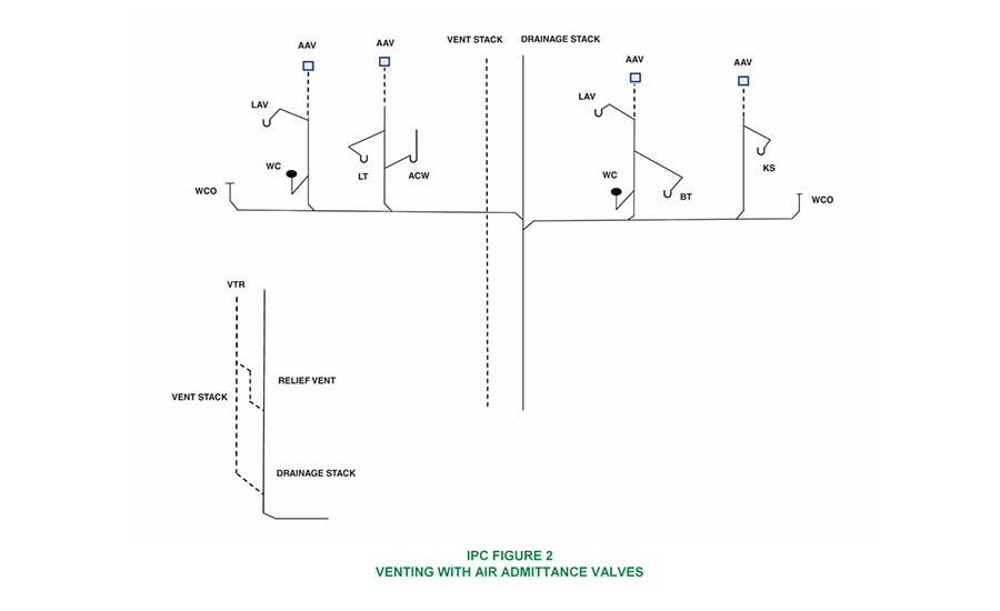 IPC Figure 2 Venting With Air Admittance Vales