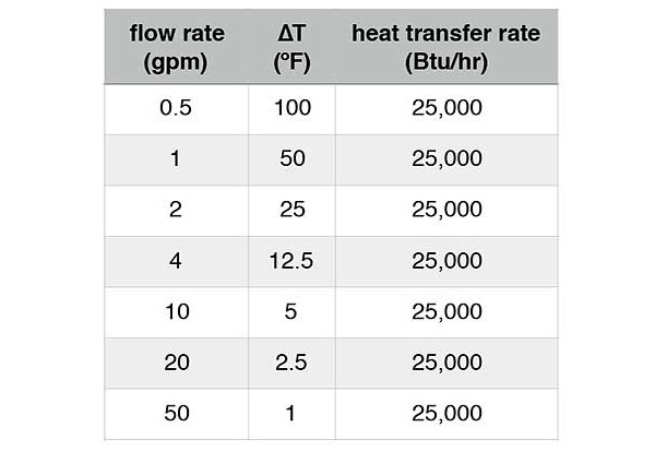 Flow Rate and Heat Transfer Rate