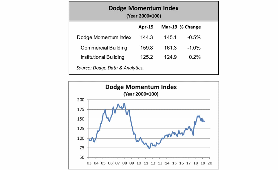0519-Dodge-Momentum-Index.png
