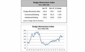 0519 Dodge Momentum Index