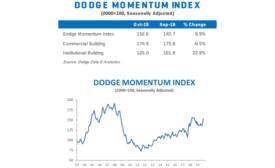 Dodge Momentum Index moves higher in October