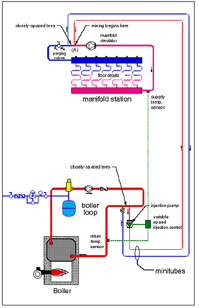 Piping Diagram Radiant Floor Heat - Wiring Diagram & Cable ... on