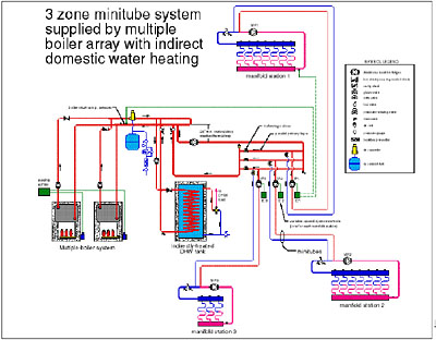 Minitube Distribution Systems For Hydronic Radiant Floor