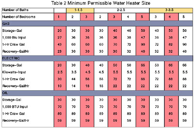 Sizing Water Heaters