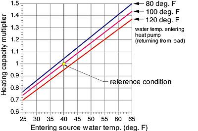 Water-To-Water Heat Pumps