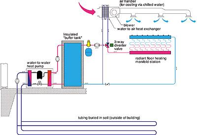 Water To Water Heat Pumps