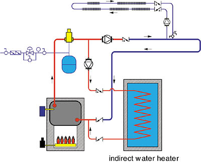 Anatomy of a Modern Multi-Load Hydronic Heating System