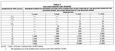 Back to Basics: Sanitary Drainage Systems | 2003-02-06 | PM