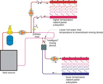 Creating Multiple Water Temperatures In Hydronic Heating Systems