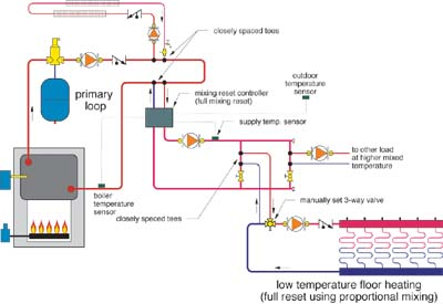 Creating Multiple Water Temperatures In Hydronic Heating