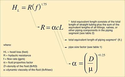 Determining Flow Rates in Parallel Piping Systems