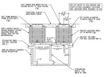 Commercial kitchen plumbing - Commercial kitchen plumbing design ...