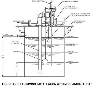 Zoeller M53 Sump Pump Parts in addition Rainflo 1 25 Hp Universal Rainwater Pump besides Well And Septic Systems Diagnostics besides 477325 Bilge Switch in addition Rule Float Switch Wiring Diagram. on sump pump float diagram