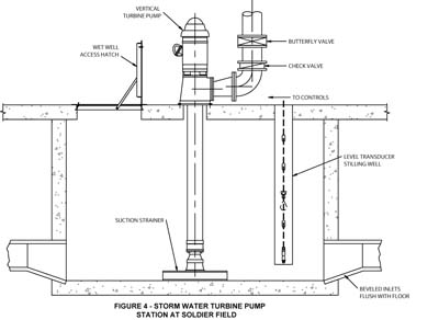 Packaged Sewage And Sump Pump Systems