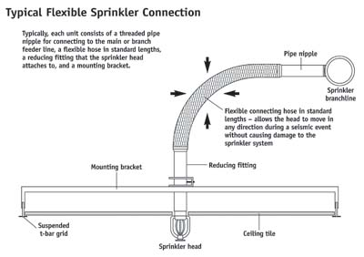 Fire Sprinkler Heads Per Pipe Size Irrigation Lateral