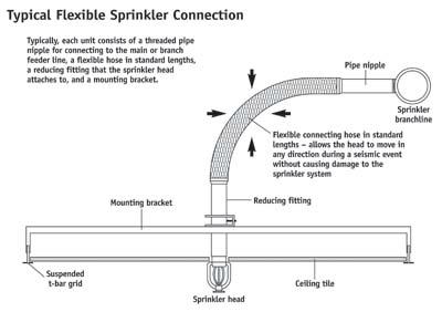 New seismic fire sprinkler regulations for Room design method nfpa 13