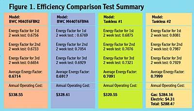 Tankless Vs Tank Type Storage Water Heater Efficiency