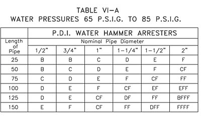Water Hammer Arresters: Sizing and Placement
