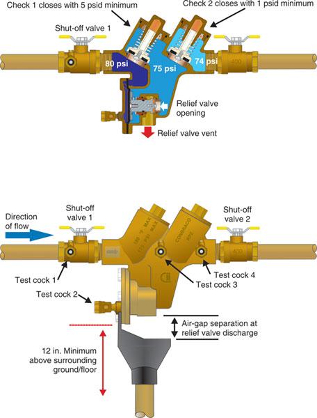 How The Rp Enhances Backflow Prevention