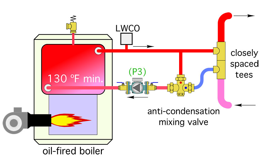 Figure 4. This can be avoided by modifying the near-boiler piping shown here.