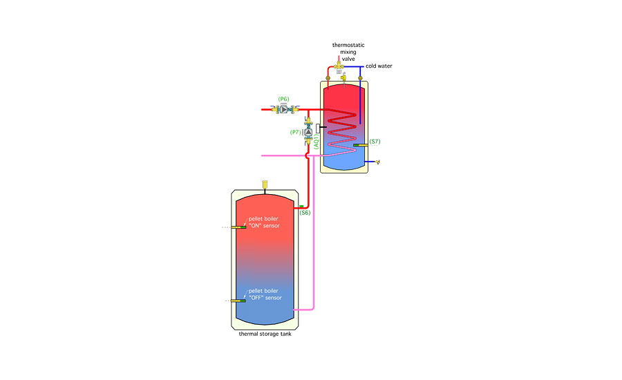 Figure 5. This subsystem operates independently of the controls that can add heat to the indirect water heater from the oil-fired boiler.