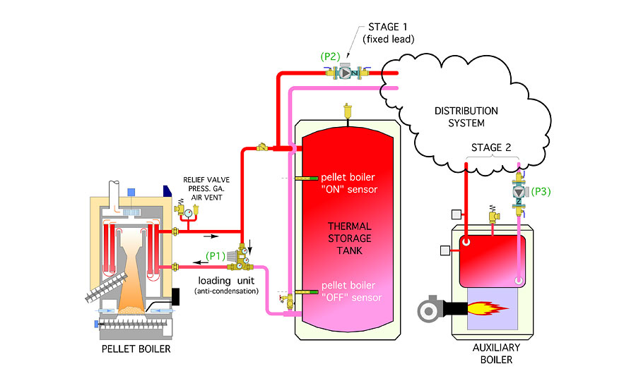 A Simple Control Concept For Pellet Boiler Systems 2016
