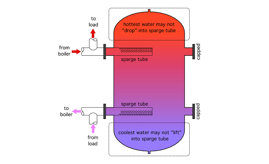 Good Internal Design Improves Thermal Storage Tank