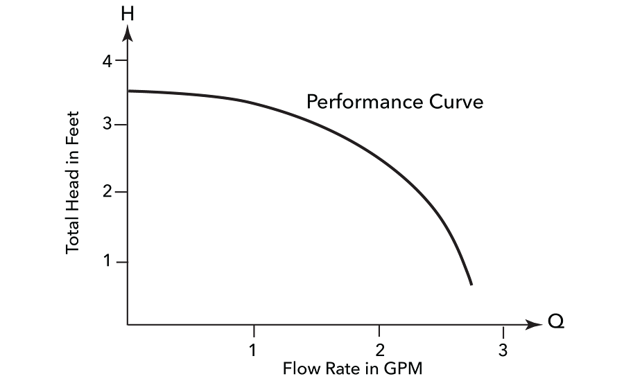 Figure 1. The pump curve in Figure 1 illustrates the relationship between how much flow (Q) a pump can deliver against the corresponding head (H)