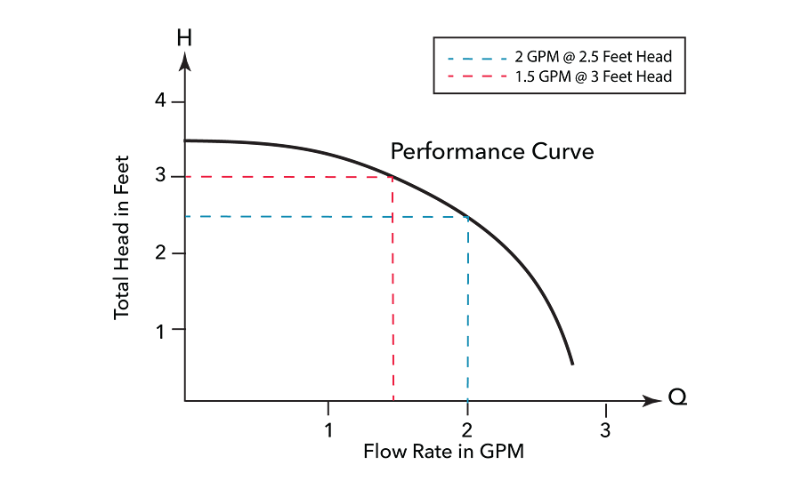 The curved line in Figure 2 illustrates the flow/head relationship of a specific pump at a known speed and impeller diameter