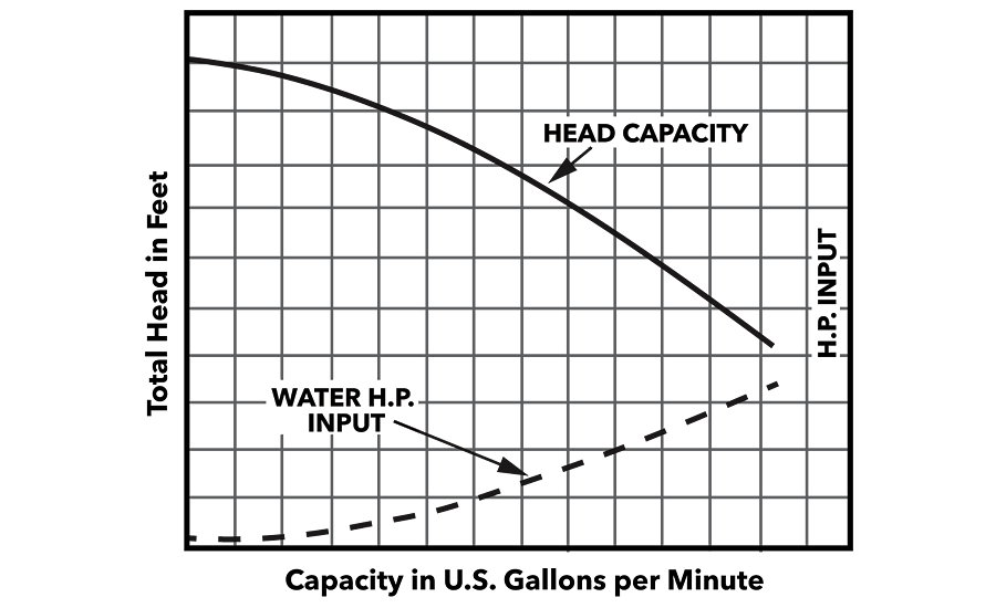 Shown in the chart above, when work (or head in foot-pounds per pound) is combined with the flow rate (measured in gpm)