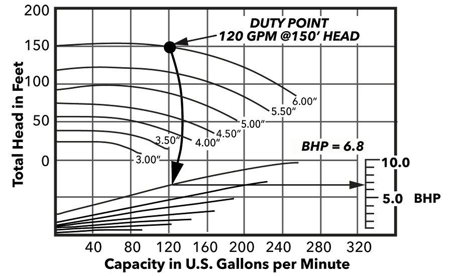 Figure 5. Horsepower also can be plotted as lines of constant horsepower as shown here