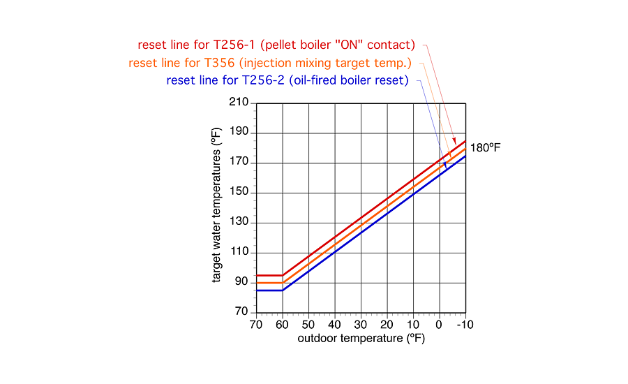 Figure 3. This graph shows the target water temperatures for three different controllers represented