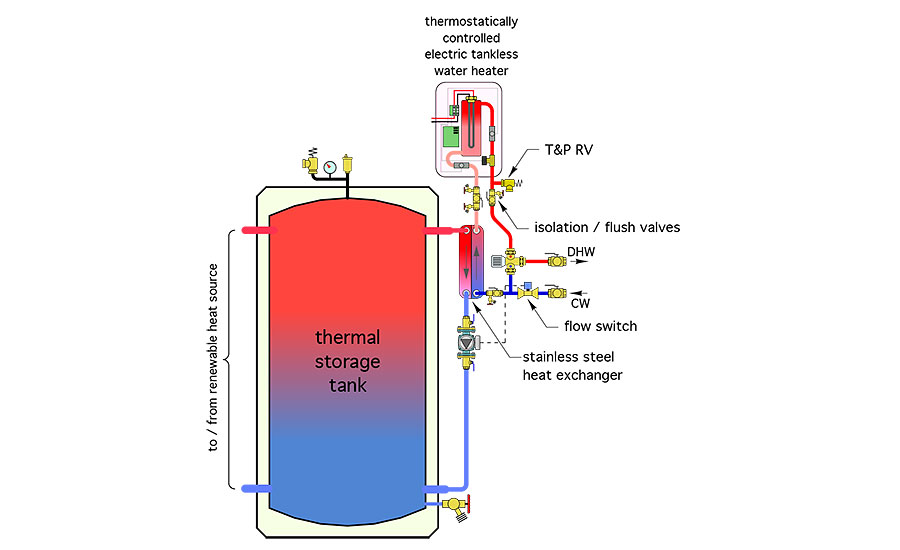 Figure 1 shows how heat from thermal storage can be transferred to domestic water using a single-pass stainless steel heat exchanger