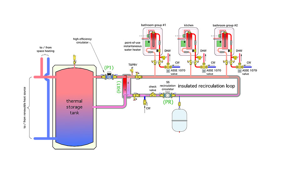The system in Figure 2 adds a recirculation loop