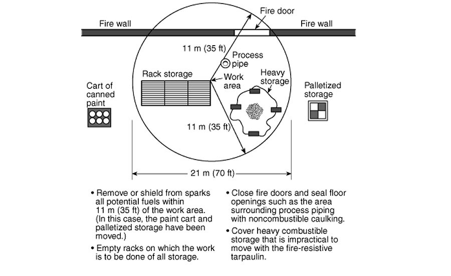 Figure 1. NFPA51B, The 35 Foot Rule Illustrated