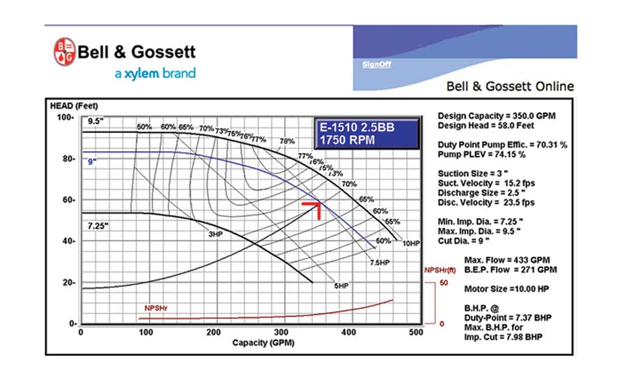 Engineers can use Bell & Gossett's Part Load Efficiency Value (PLEV) equation to best select a pump for its application