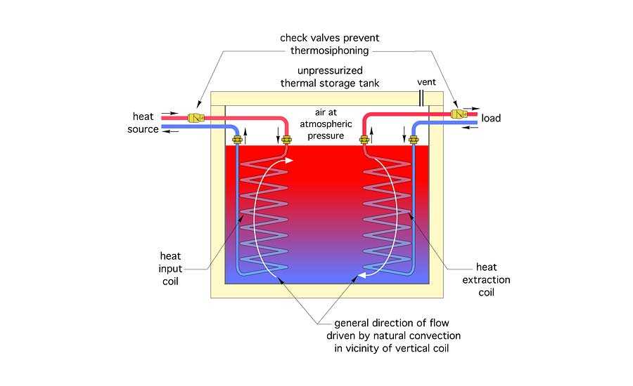 Figure 1 shows how counterflow heat exchange is achieved when two coils