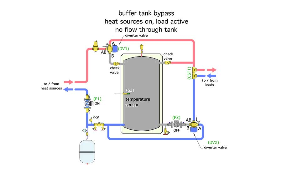 Figure 2 shows the tank bypass mode