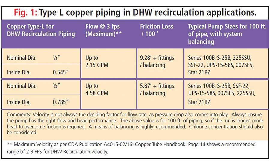 Figure 1. The tables in Figure 1 (Type L copper piping systems) give some guidance on DHWR systems