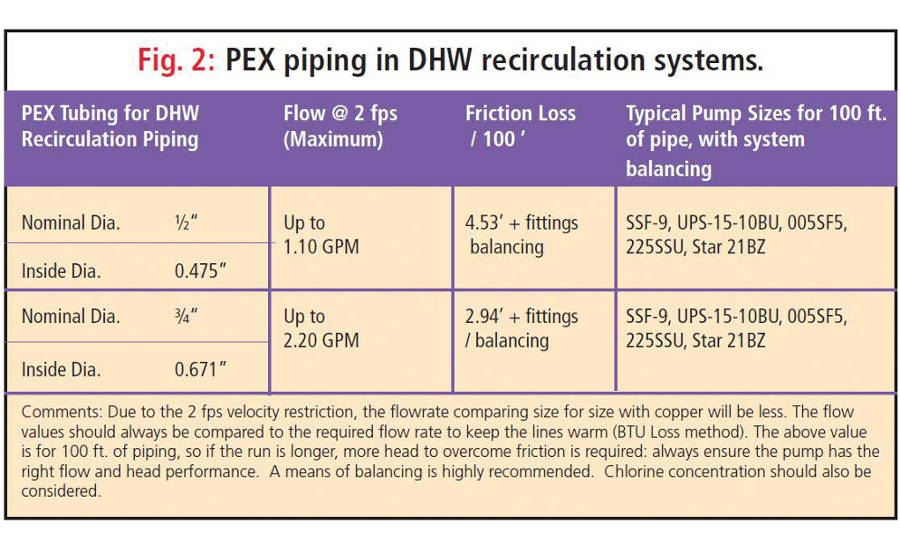Figure 2. The tables in Figure 2 (PEX systems) give some guidance on DHWR systems