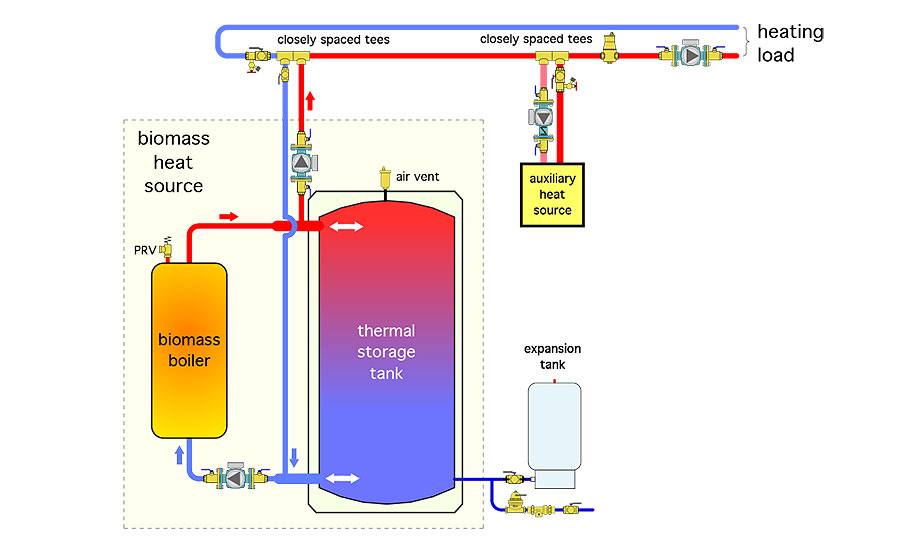 "Figure 2 shows the ""biomass heat source"" can be treated as if it is a fixed lead heat source to the distribution system"