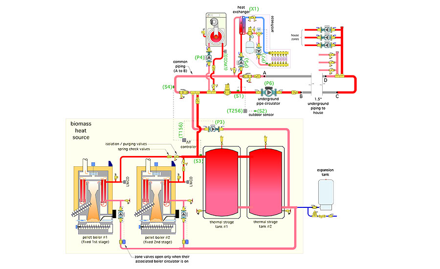 Figure 3 shows a piping schematic for a system that embodies all the heat sources and loads described at the beginning of this column