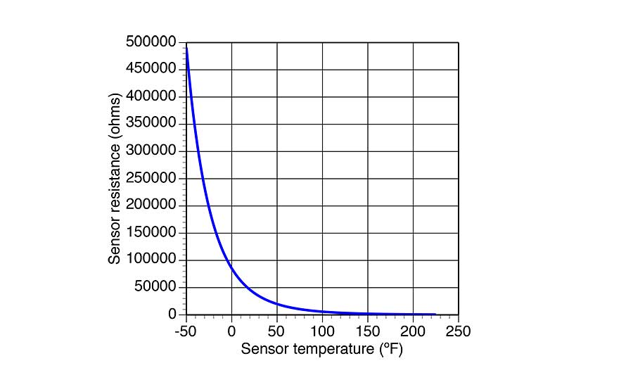 "Figure 1 shows a temperature vs. resistance chart for a common ""10K"" NTC thermistor sensor"