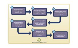 Follow this chart to understand the process for implementing a water management program