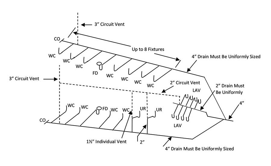 circuit venting problem solved  methods  connections and more