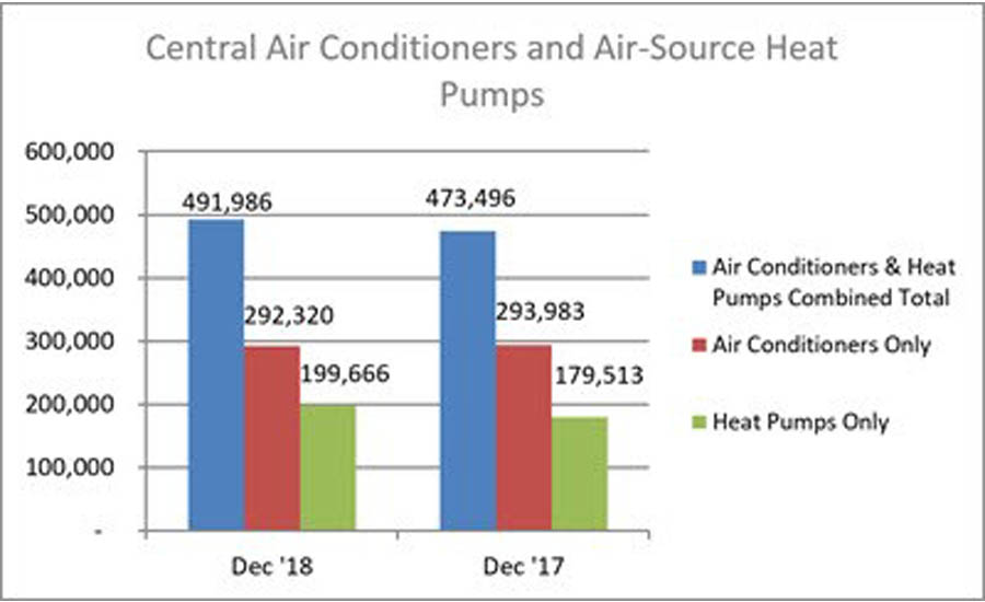 Year-to-date combined shipments of central air conditioners and air-source heat pumps increased 6.9 percent