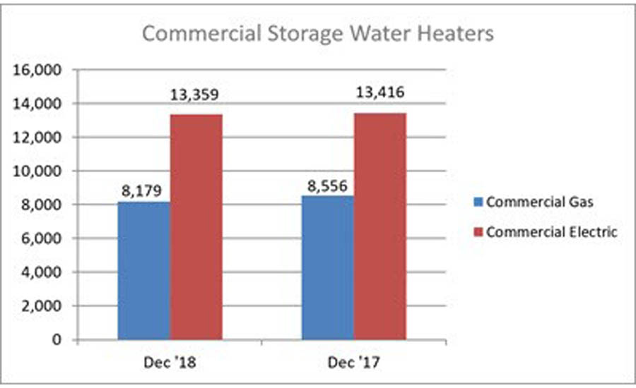Year-to-date U.S. shipments of commercial gas storage water heaters increased .8 percent