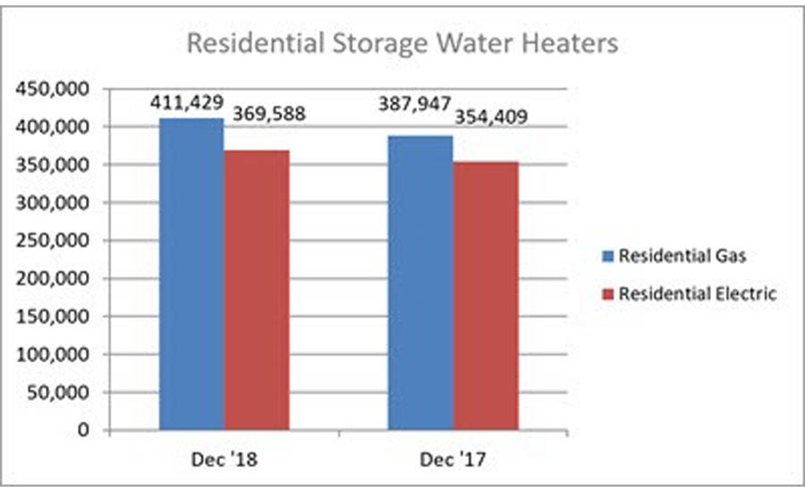 Year-to-date U.S. shipments of residential gas storage water heaters increased 3.7 percent