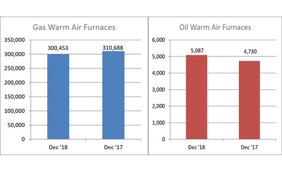 Year-to-date U.S. shipments of gas warm air furnaces increased 9 percent