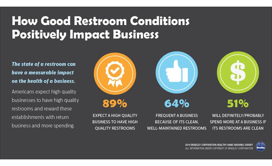 How Good Restroom Conditions Positively Impact Businesses